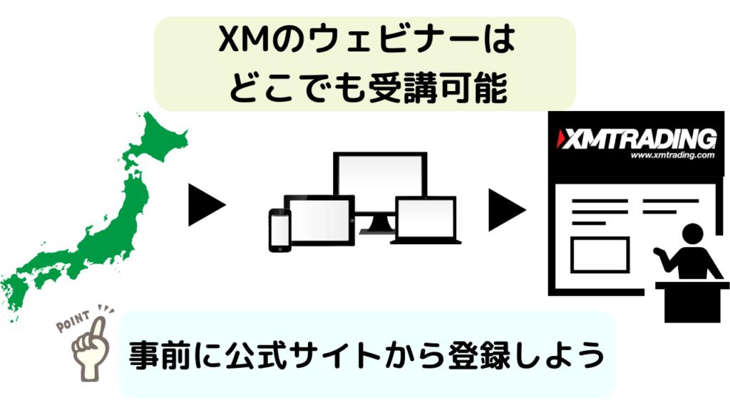 XMのウェビナー