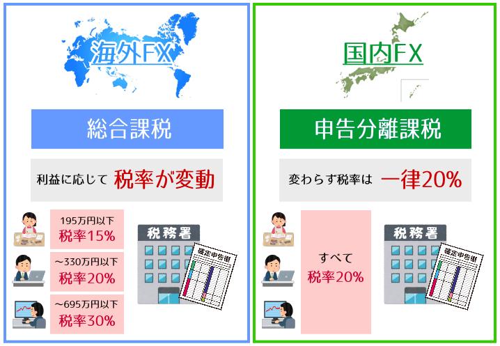 海外FXと国内FXの税率の違い