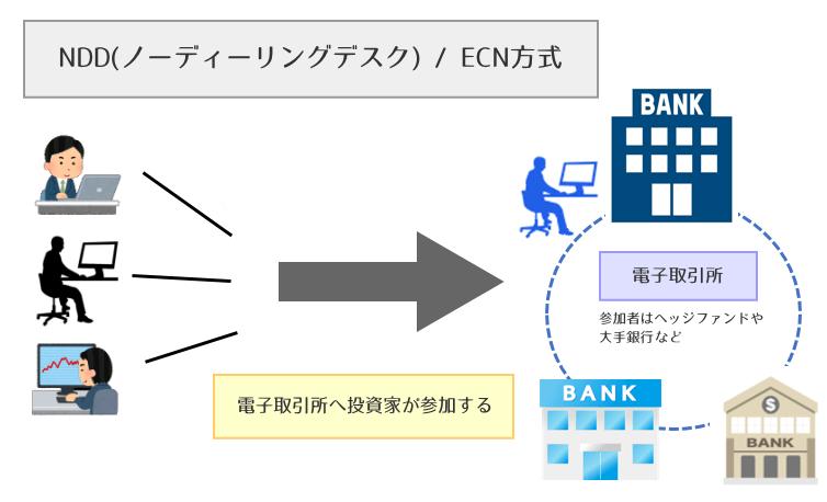 NDD/ECN方式
