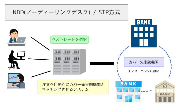 NDD/STP方式