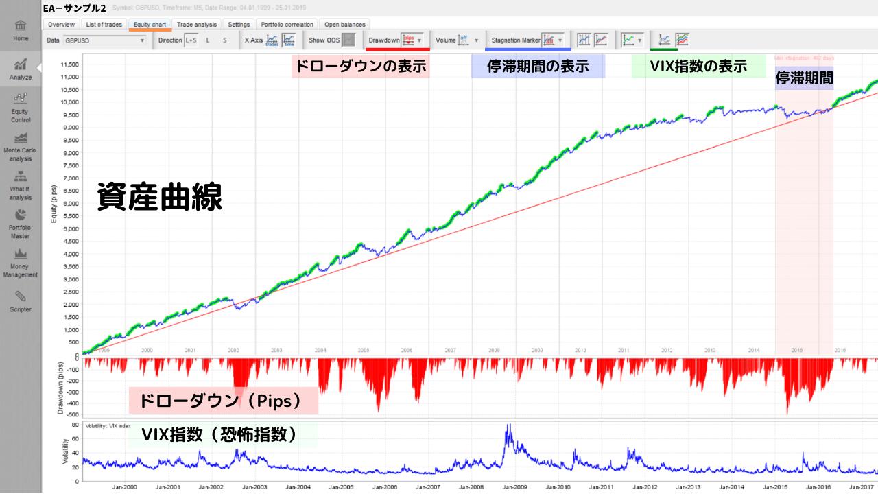 Equity chart