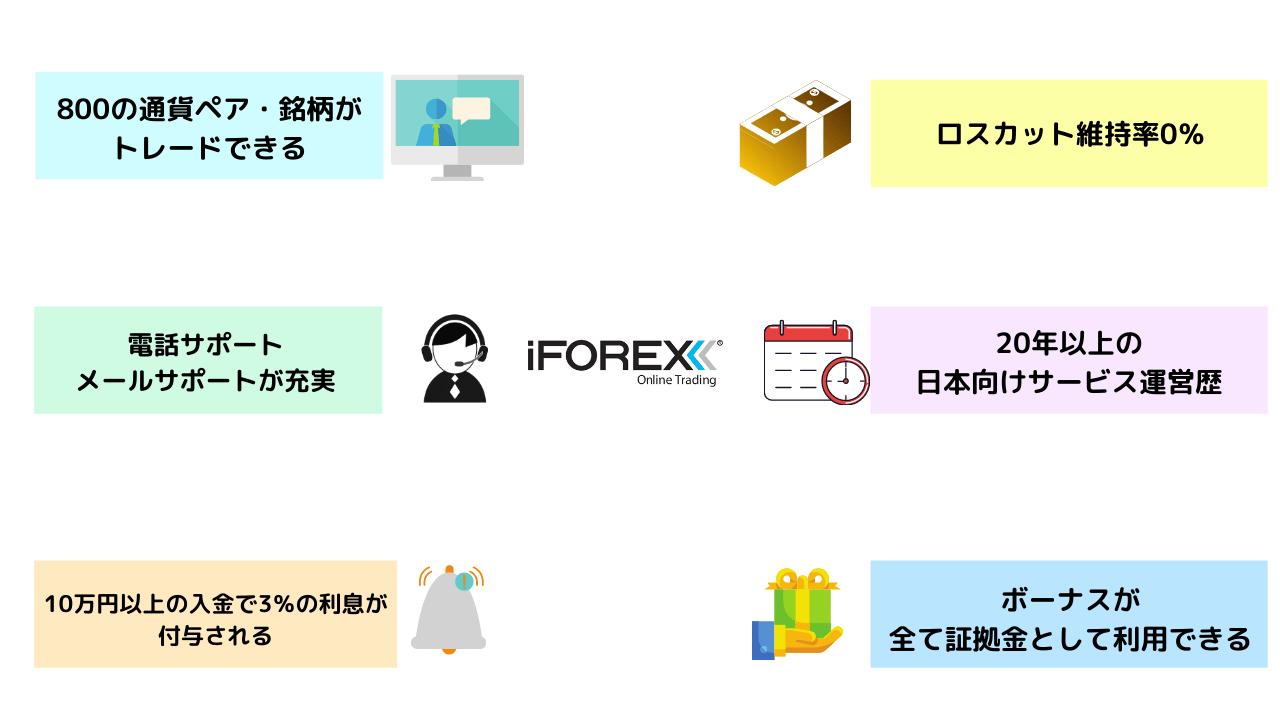 iForexの魅力