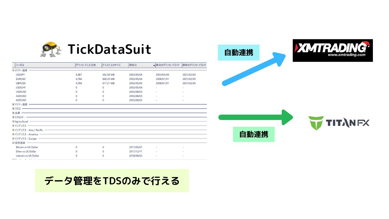 データをTDSで管理できる