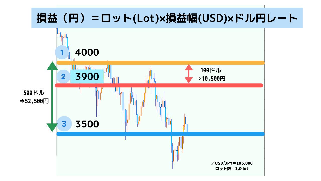 US500の損益計算方法