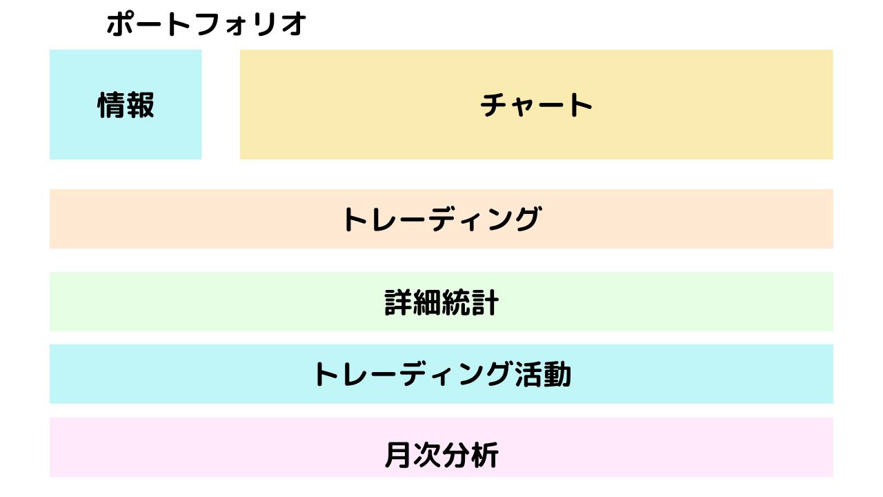 Myfxbookの構成