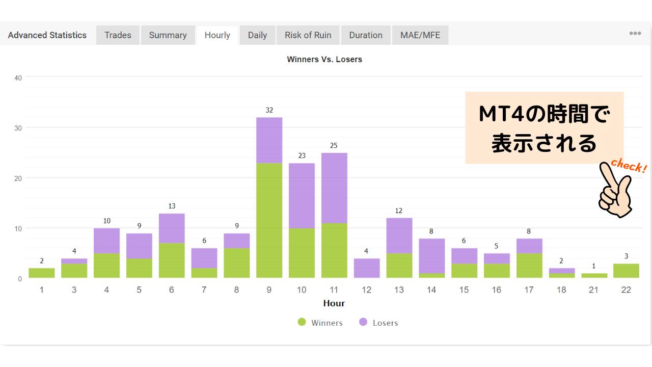 時間ごとの損益を確認する Myfxbook
