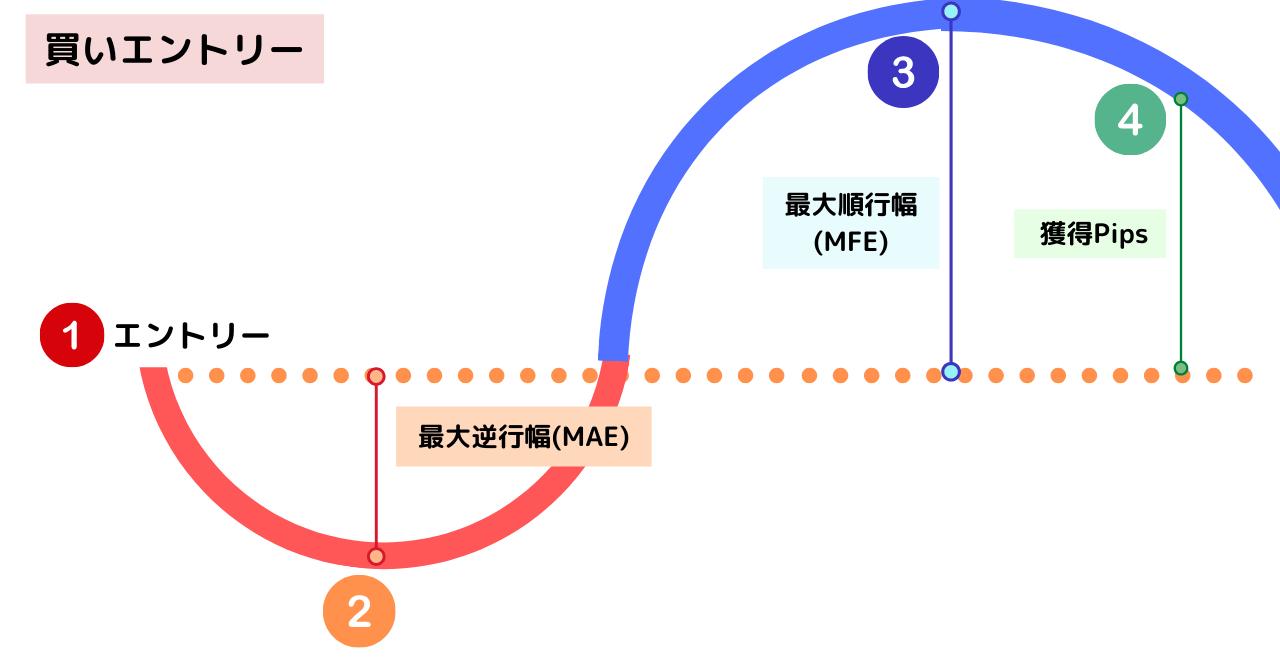 MAEとMFEの基本 Myfxbook