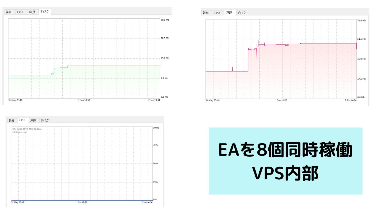 MetaTrader VPS のスペック
