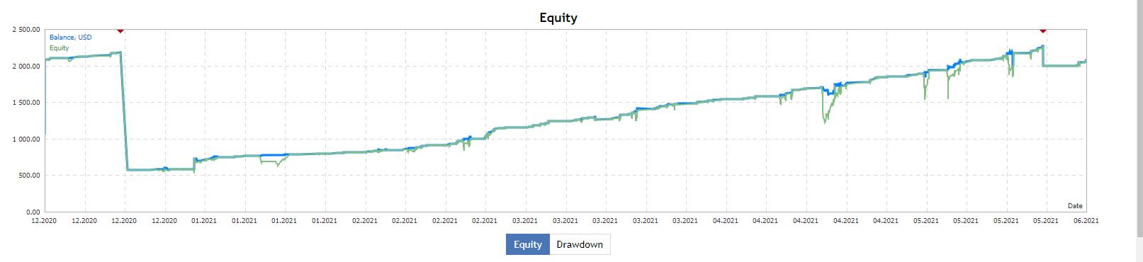 証拠金と含み損の推移チャート