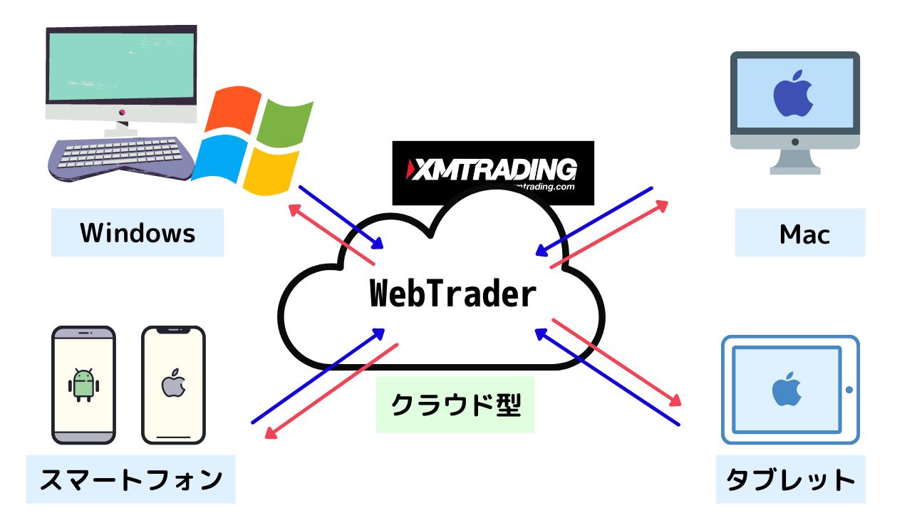 XM WebTraderの仕組み